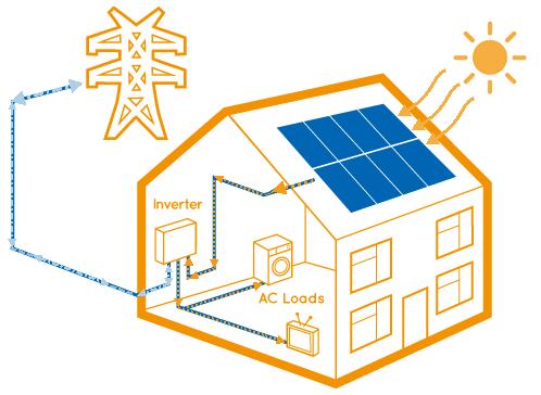 instalación con excedente a la red electrica