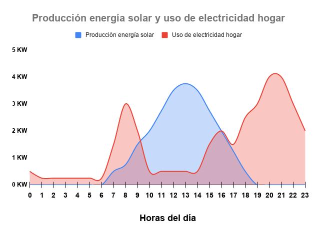 Producción energía solar y uso de electricidad hogar
