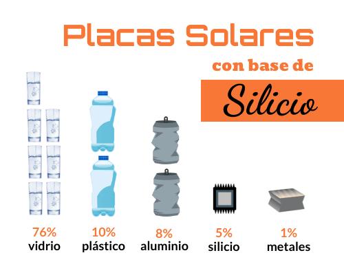 Reciclado de los paneles solares fotovoltaicos